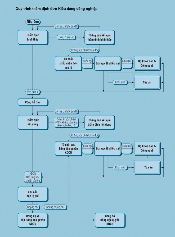 Quy trình thẩm định hồ sơ đăng ký kiểu dáng công nghiệp